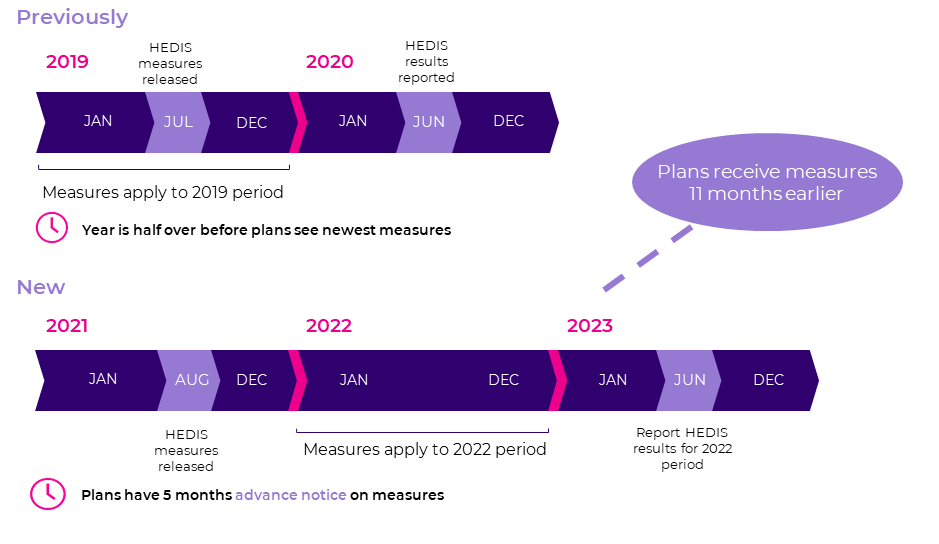 Summary of changes to NCQA timeline for HEDIS MY2021 and beyond