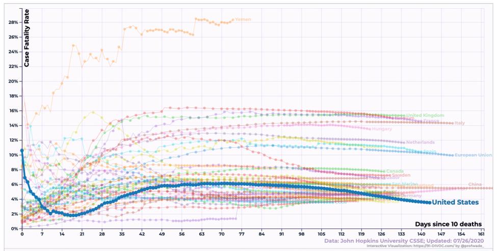 Figure_1_cumulative_case_fatality_rate
